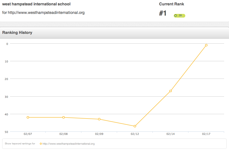 Local SEO school ranking results